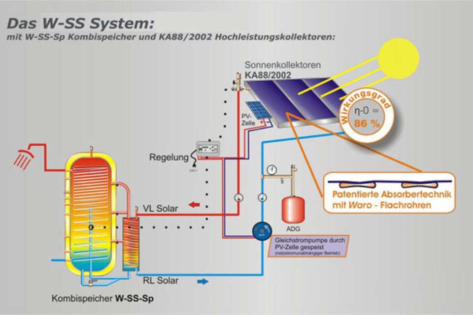 Solarsystem Wss